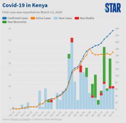 COVID 19 Statistics